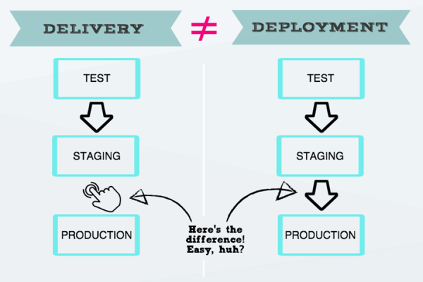 Go CD – Continuous delivery through pipelines